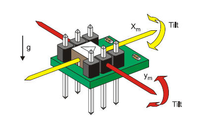 Acceleration Sensor on wiring diagram tutorial pdf