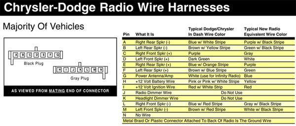 Dodge car stereo wiring diagram connector pinout harness dodge stereo wiring diagram dodge ram stereo wiring diagram 2001 Radio Wiring Harness Color Code at crackthecode.co