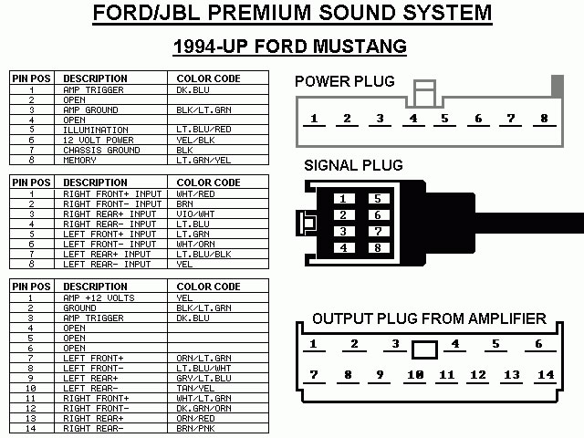 Ford Mustang mach 460 1994 stereo wiring connector ford car radio stereo audio wiring diagram autoradio connector ford radio wiring diagram at fashall.co