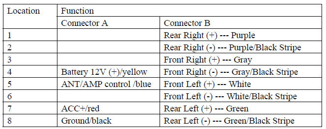 hyundai car radio stereo audio wiring diagram autoradio connector Radio Wiring Harness Color Code cut the connector, connect the colored leads of the power cord to the car battery as shown in the color code table below for speaker and power cable 2000 sonata radio wiring harness color codes