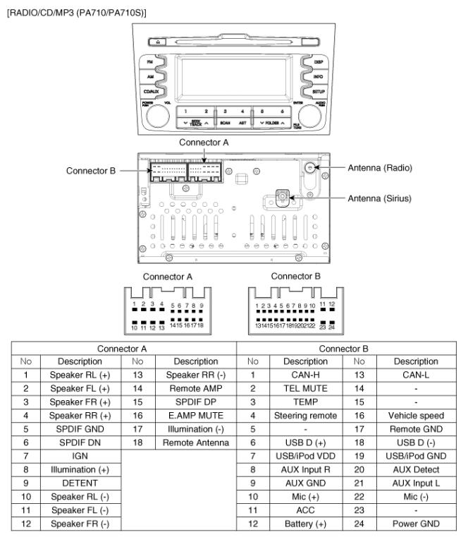 KIA Sportage PA710 car stereo wiring diagram harness pinout connector kia car radio stereo audio wiring diagram autoradio connector wire 2011 kia sorento radio wiring diagram at gsmx.co