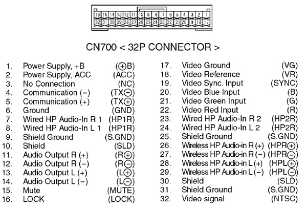 LEXUS DVD RX330 car stereo wiring diagram connector pinout pioneer car radio stereo audio wiring diagram autoradio connector  at soozxer.org