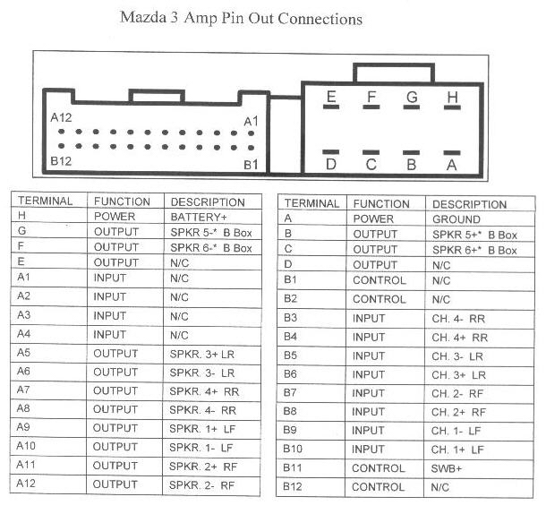 Mazda 3 Bose amp wiring diagram mazda car radio stereo audio wiring diagram autoradio connector  at n-0.co