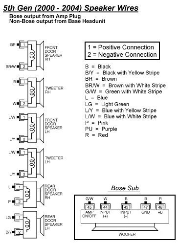 Nissan Maxima car stereo wiring diagram harness pinout connector 4 nissan car radio stereo audio wiring diagram autoradio connector GM Bose Wiring-Diagram at edmiracle.co