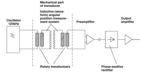 Torque%20sensor Ultrasonic Sensor Schematic Diagram on arduino sumo robot, detecting circuit, room application, excitation pulses,