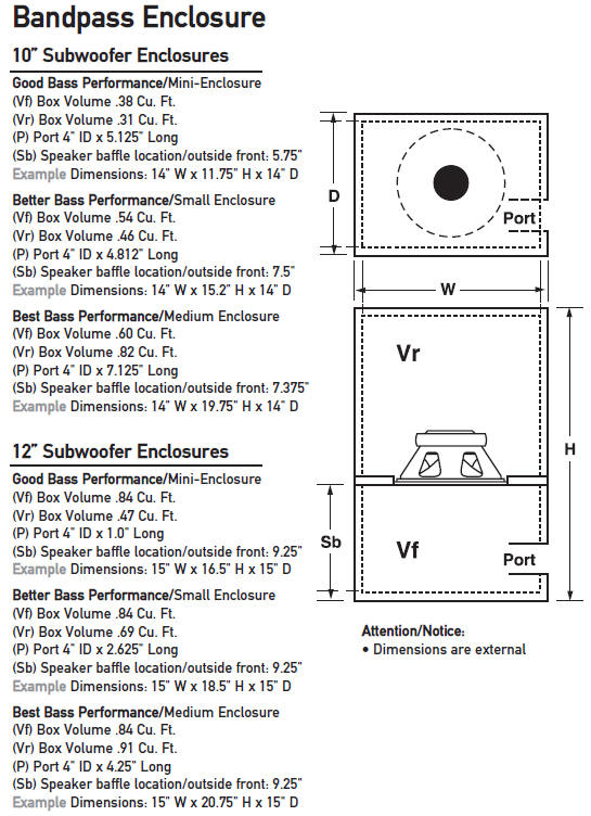 Dual Subwoofer Box Enclosure Design Diy How To Building