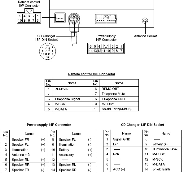 MITSUBISHI Car Radio Stereo Audio Wiring Diagram Autoradio connector