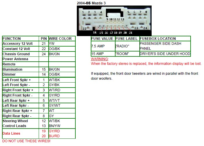 Mazda 3 Bose Amp Wiring Diagram : Mazda car radio stereo audio wiring diagram autoradio